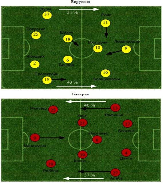 «Боруссия Д» - «Бавария» . Статистический анализ матча