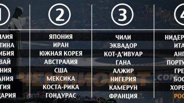 Россия при жеребьевке ЧМ-2014 года будет в последней корзине