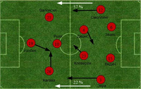 «Тоттенхэм» - «Манчестер Юнайтед». Статистический анализ матча
