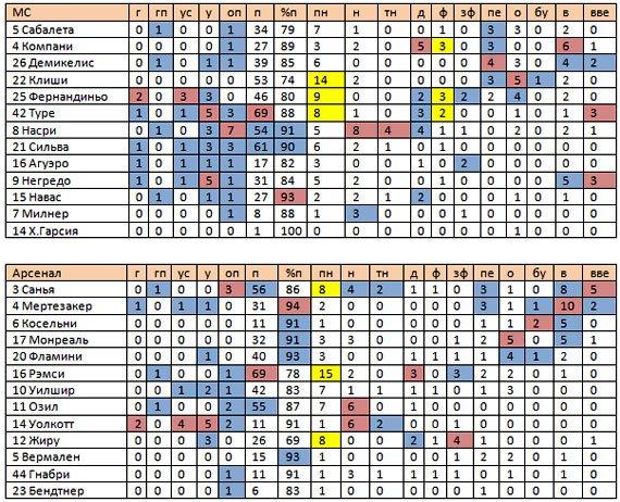 «Манчестер Сити» - «Арсенал». Статистический анализ матча