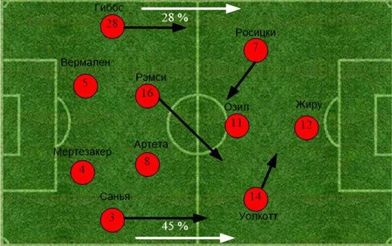 «Арсенал» - «Челси». Статистический анализ матча