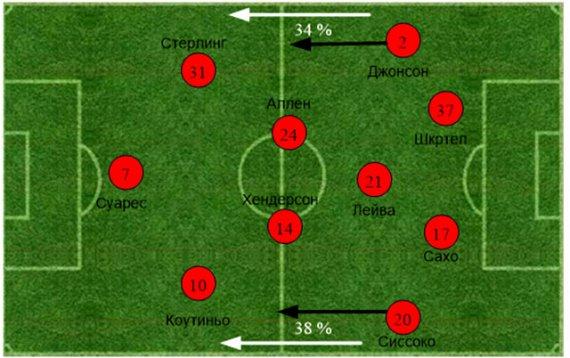 «Манчестер Сити» – «Ливерпуль». Статистический анализ матча