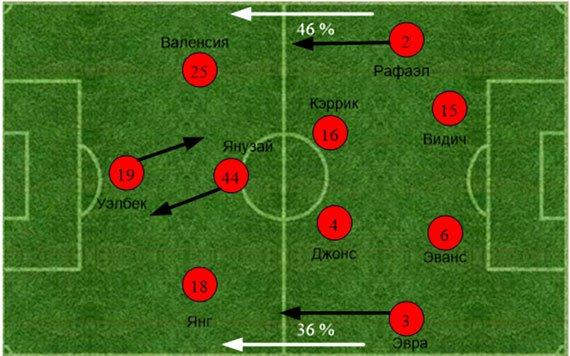 «Челси» – «Манчестер Юнайтед». Статистический анализ матча