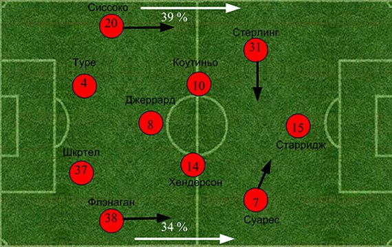 «Ливерпуль» - «Арсенал». Статистический анализ матча