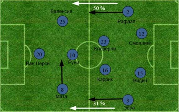 «Арсенал» - «Манчестер Юнайтед». Статистический анализ матча