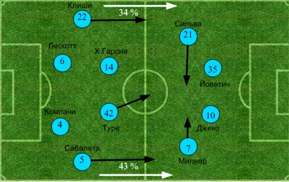 «Манчестер Сити» - «Челси». Статистический анализ матча