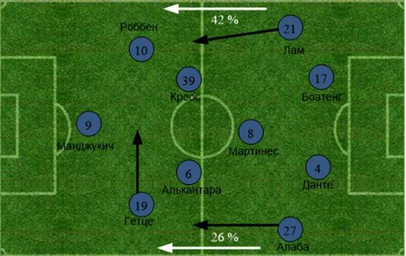 «Арсенал» - «Бавария». Статистический анализ матча