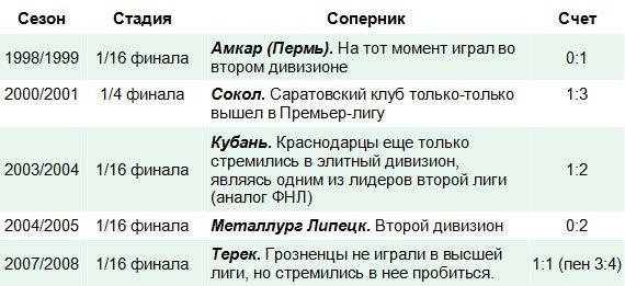 ФК «Тосно» - мечты сбываются!