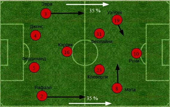 «Манчестер Юнайтед» - «Манчестер Сити». Статистический анализ матча