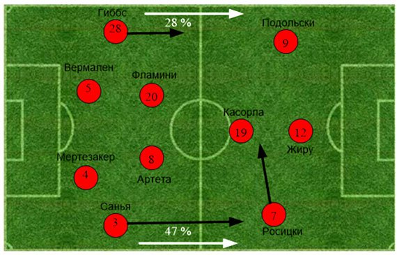 «Арсенал» - «Манчестер Сити». Статистический анализ матча