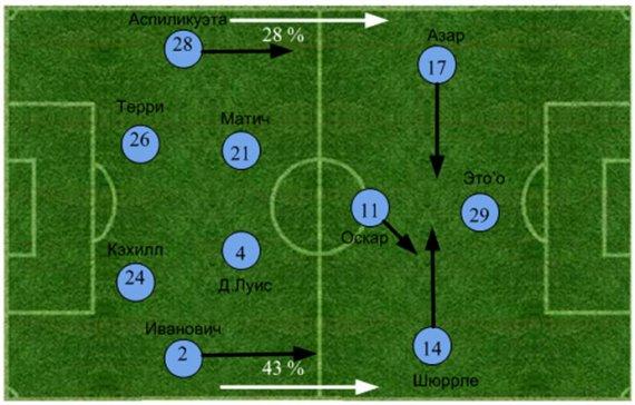 «Челси» - «Арсенал». Статистический анализ матча
