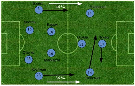 «Эвертон» - «Арсенал». Статистический анализ матча