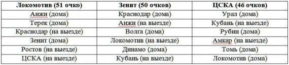 Российский уикенд: отставка Петреску, уничтожение «Рубина» и проходные игры «Локо» и ЦСКА
