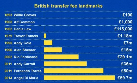 Эволюция британского трансфера: От Фрациска до ди Марии, от 100 фунтов до 60 миллионов