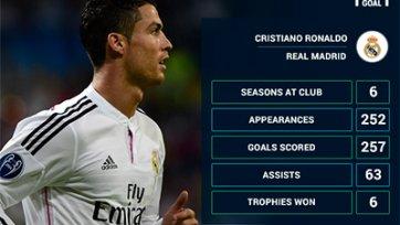 Роналду намерен побить рекорд Рауля и вернуться в «Манчестер Юнайтед»