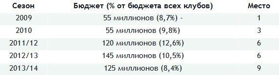 Зарплаты в топ-клубах России: от инвестиций в пустоту до эффективного менеджмента