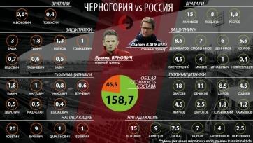 Номиналы играют в футбол? Состав сборной России в три раза дороже Черногории