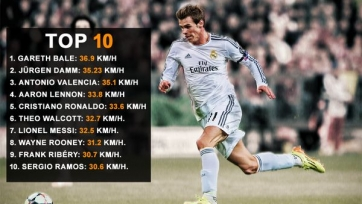 Гарет Бэйл признан самым быстрым дриблером мирового футбола