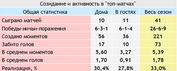 Фактор «Петровского». Как «Зениту» обыграть «Севилью»