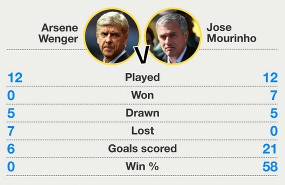 «Арсенал» - «Челси»: почему Венгер обыграет Моуринью с 13-й попытки