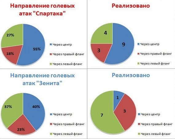Мирный хозяин, безжалостный гость. Статистический прогноз исхода русского Класико