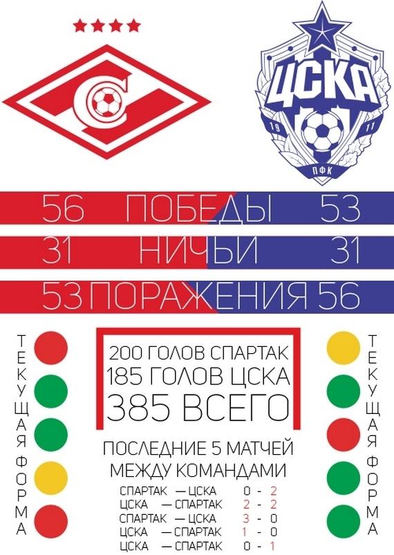 «Спартак» - ЦСКА. Инфографика к дерби