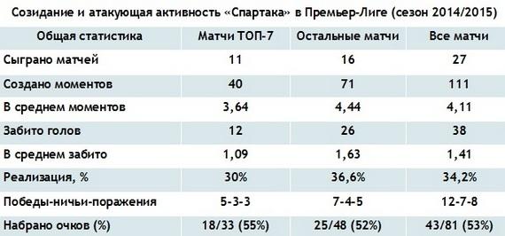 В ожидании рубилова. Почему «Спартак» может помешать ЦСКА попасть в Лигу Чемпионов