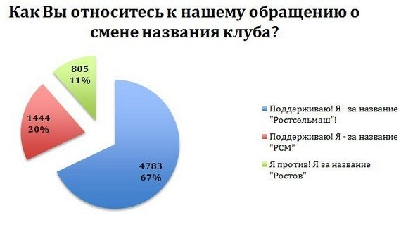 Битва за слово. Почему в Ростове не хотят знать ФК «Ростов»