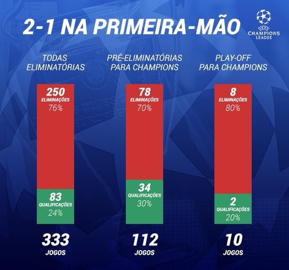 Лишь 20% команд прошли в группу ЛЧ, выиграв дома со счетом 2:1». Что пишет португальская пресса о матче ЦСКА – «Спортинг»