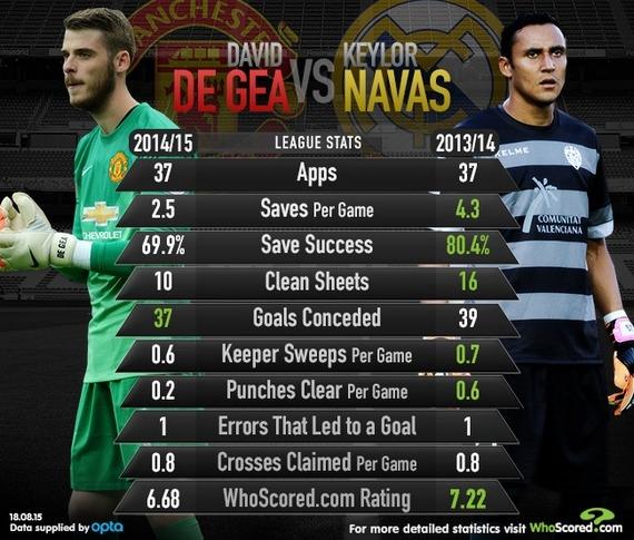 Сектор «Шанс». Почему сорванный переход Де Хеа – лучший летний трансфер «Реала»