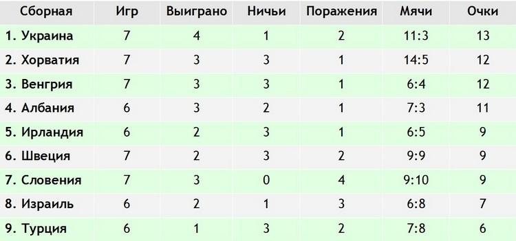 Всё в наших руках. Что нужно сборной России для поездки на ЧЕ?