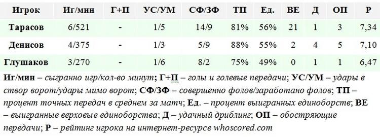 Равнение на «Локо». Почему Слуцкому нужно поставить на игроков «Локомотива»
