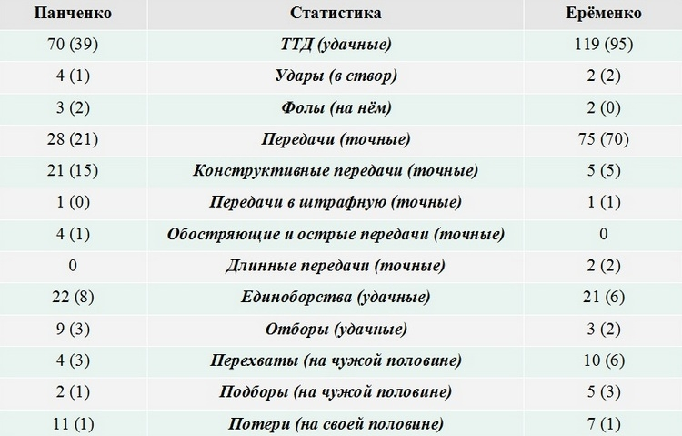 Краш-тест. О чём болит голова у Слуцкого и Виллаш-Боаша?