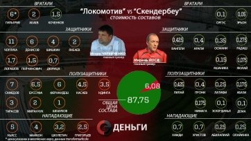 Состав «Локомотива» в четырнадцать раз дороже «Скендербеу»