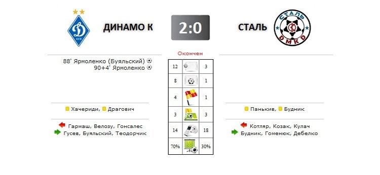 Динамо - Сталь прямая трансляция онлайн в 20.30 (мск)