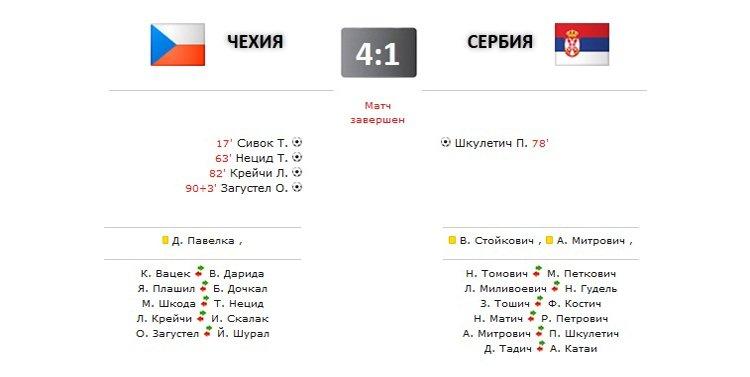 Чехия - Сербия прямая трансляция онлайн в 22.30 (мск)