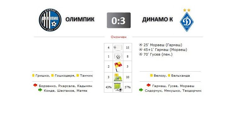 Олимпик - Динамо прямая трансляция онлайн в 20.00 (мск)