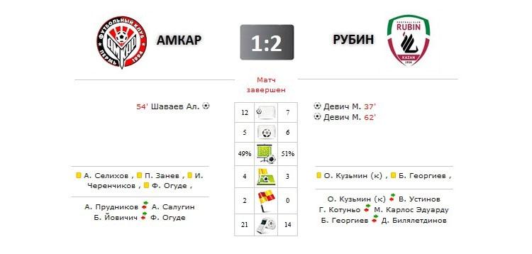 Амкар - Рубин прямая трансляция онлайн в 12.00 (мск)