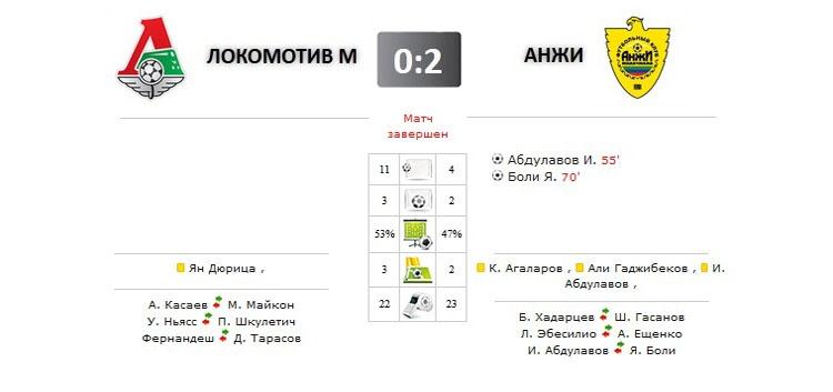 Локомотив - Анжи прямая трансляция онлайн в 19.00 (мск)