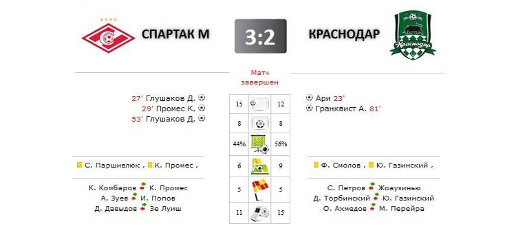 Спартак - Краснодар прямая трансляция онлайн в 19.30 (мск)