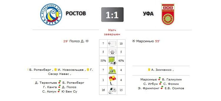 Ростов - Уфа прямая трансляция онлайн в 19.00 (мск)