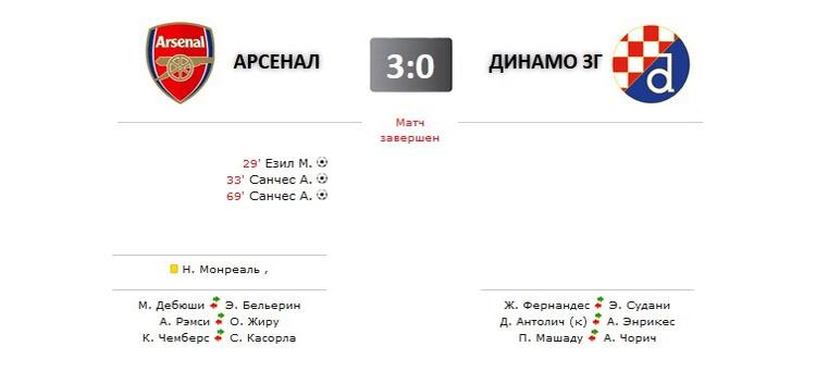 Арсенал - Динамо прямая трансляция онлайн в 22.45 (мск)