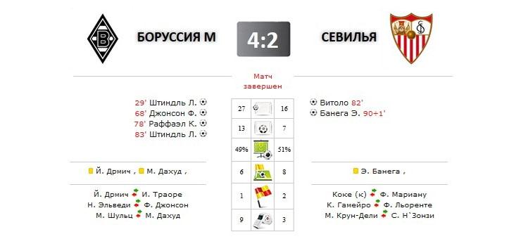 Боруссия М - Севилья прямая трансляция онлайн в 22.45 (мск)