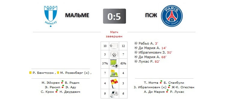 Мальме - ПСЖ прямая трансляция онлайн в 22.45 (мск)