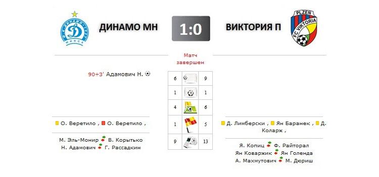 Динамо - Виктория прямая трансляция онлайн в 19.00 (мск)