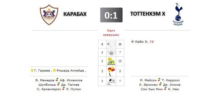 Карабах - Тоттенхэм прямая трансляция онлайн в 21.00 (мск)