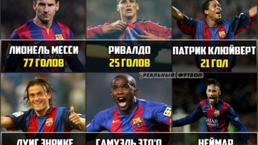Неймар вышел на шестое место в списке бомбардиров «Барселоны» в Лиге чемпионов