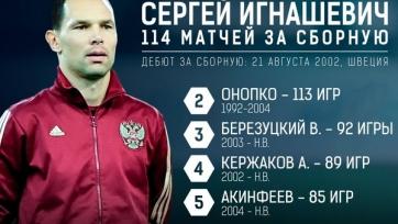 Сергей Игнашевич возглавил список самых опытных игроков российской сборной