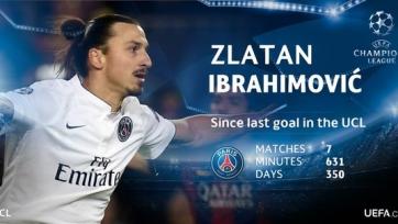 Златан Ибрагимович: «У нас хорошие шансы на победу в Лиге чемпионов»