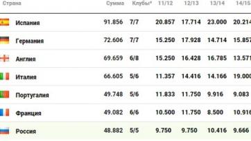 Россия сократила отставание от Франции в таблице коэффициентов УЕФА